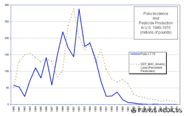 Poliomielito dažnis ir pesticidai
